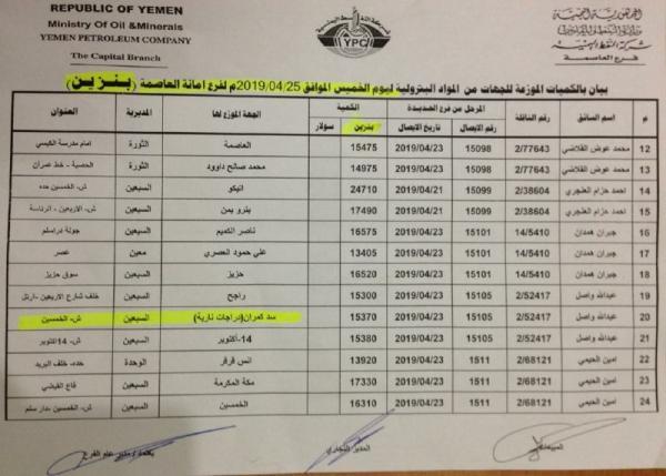 كشوفات بأسماء المحطات الذي توفر مادة البنزين ليوم غدا الخميس 25 إبريل في امانة العاصمة