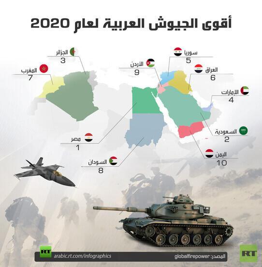 تقرير عسكري.. السعودية الثاني عربيا.. والجيش المصري تاسع أقوى جيش في العالم متفوقا على إسرائيل وتركيا وإيران (صورة)
