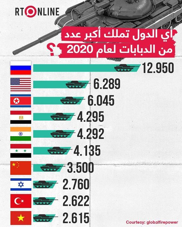 تعرف على من يملك أكبر عدد من الدبابات لعام 2020 !