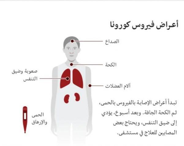 تعرف على فيروس كورونا الجديد: ما أعراضه وكيف تقي نفسك منه؟