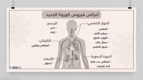 ثلاثة أعراض حاسمة تكشف الفرق بين الأنفلونزا والكورونا (تعرف عليها)