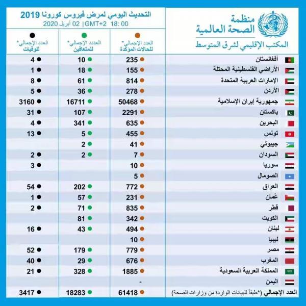 نشرة الصحة العالمية توضح خلو اليمن من الكورونا (احصائية)