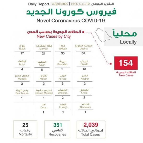 السعودية تعلن تسجيل 4 وفيات و154 إصابة جديدة بكورونا خلال 24 ساعة