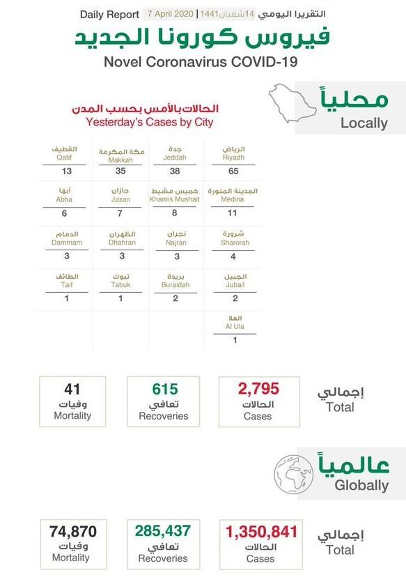 عاجل: السعودية تتوقع ارتفاعا بإصابات بفيروس كورونا المستجد قد يصل إلى مئتي ألف حالة