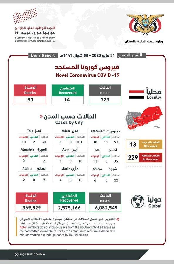 اليمن: مستجدات كورونا خلال الساعات الخيرة