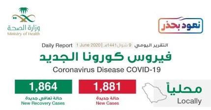 احصائيات كورونا خلال الساعات الاخيرة في السعودية وعدد من دول الخليج