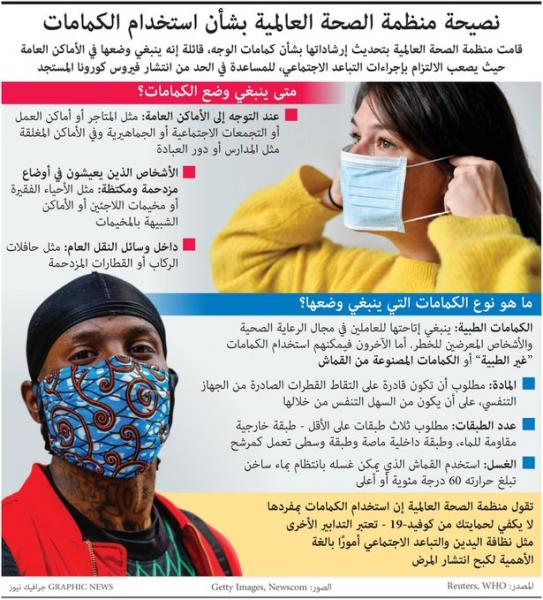 تعرف على أحدث توصيات من الصحة العالمية بشأن الكورونا