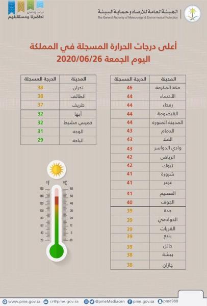 المملكة: مدينة مكة المكرمة تسجل اليوم أعلى درجة حرارة في المملكة حيث بلغت 46 درجة مئوية