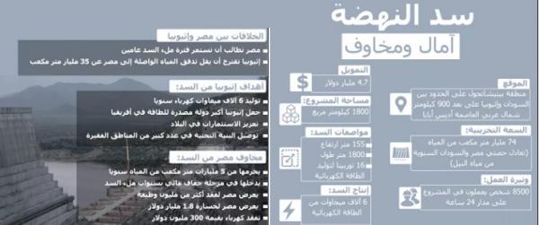 """بعد إحباط """"هجوم الاول من نوعه""""... إثيوبيا تتحدث عن """"تحركات مصرية مفاجئة"""