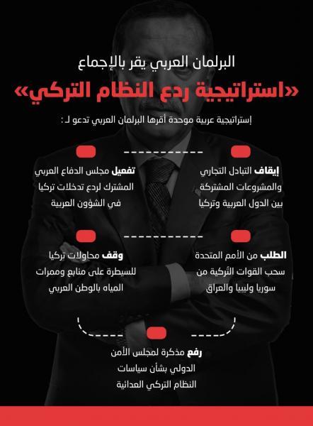 الدول العربية توجه ضربة جديدة لتركيا وإيران بإيقاف التبادل التجاري وتفعيل الدفاع العربي
