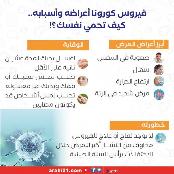 العلماء يكتشفون 3 أعراض جديدة لم تكن مكتشفة من قبل لفيروس كورونا
