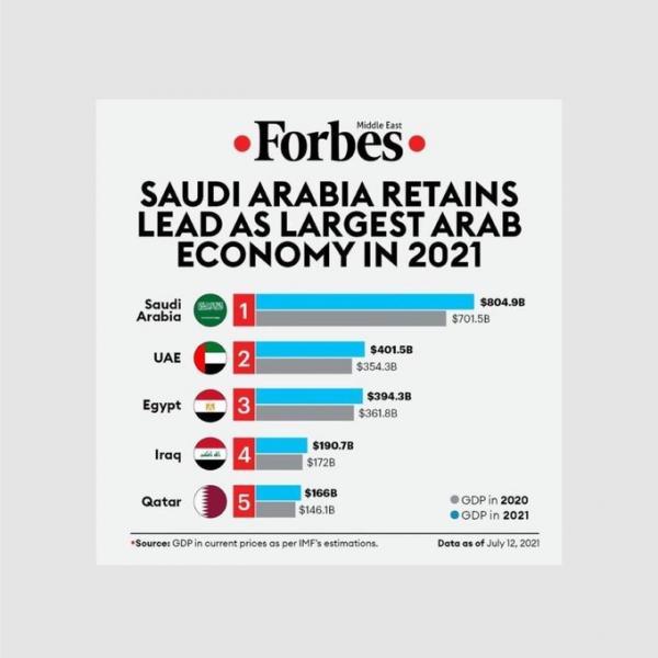 فوربس: السعودية في صدارة قائمة أكبر 5 اقتصادات عربية لعام 2021 تلتها الإمارات ثم حلت مصر ثالثا