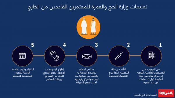 السعودية:5 تعليمات من وزارة الحج والعمرة للمعتمرين القادمين من الخارج